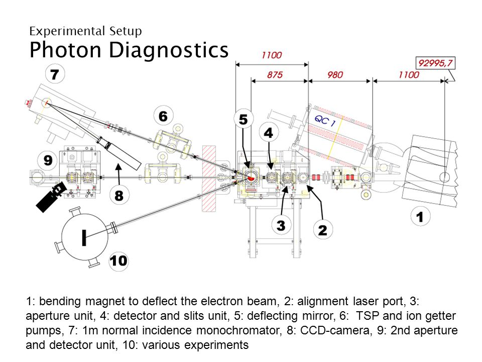Coherence Measurements Comparison with other Methods Statistical fluctuations of the radiation power also depend on the transverse coherence.