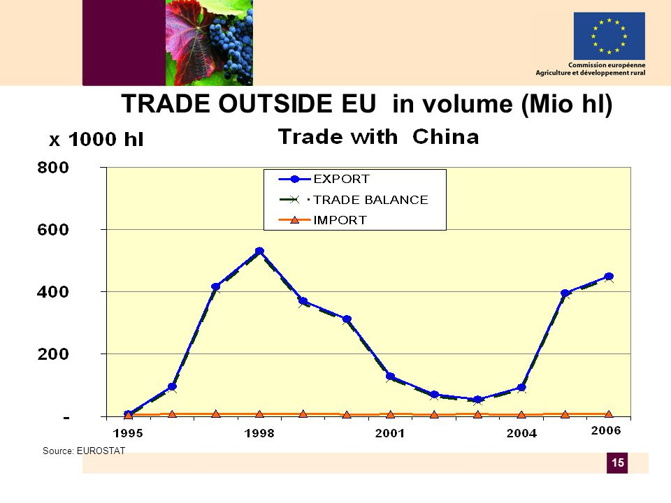 15 TRADE OUTSIDE EU in volume (Mio hl) Source: EUROSTAT