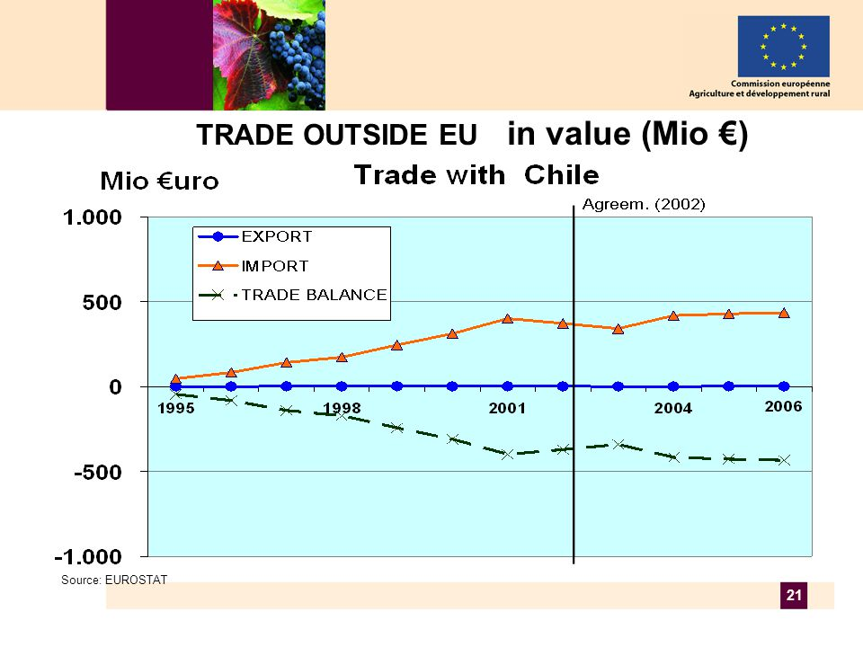 21 TRADE OUTSIDE EU in value (Mio €) Source: EUROSTAT