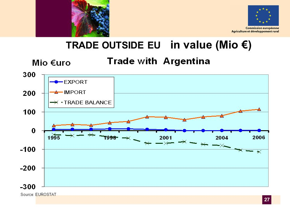 27 TRADE OUTSIDE EU in value (Mio €) Source: EUROSTAT