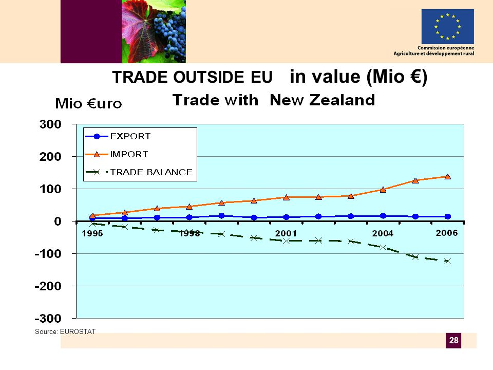 28 TRADE OUTSIDE EU in value (Mio €) Source: EUROSTAT