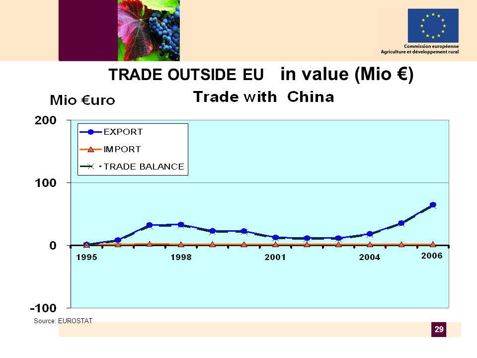 29 TRADE OUTSIDE EU in value (Mio €) Source: EUROSTAT