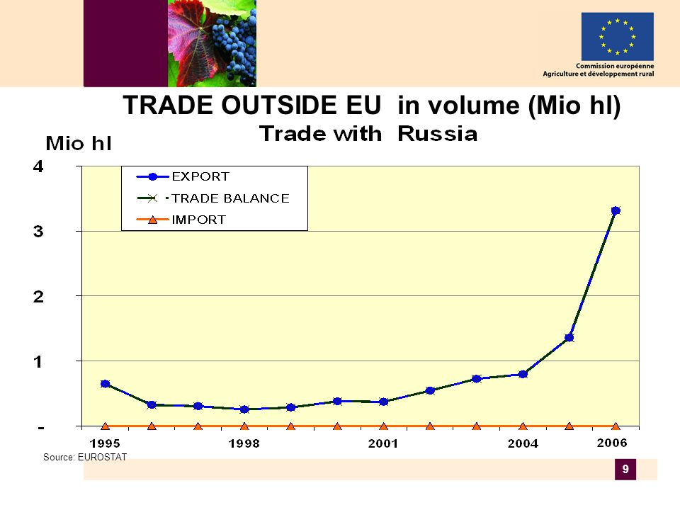 9 TRADE OUTSIDE EU in volume (Mio hl) Source: EUROSTAT