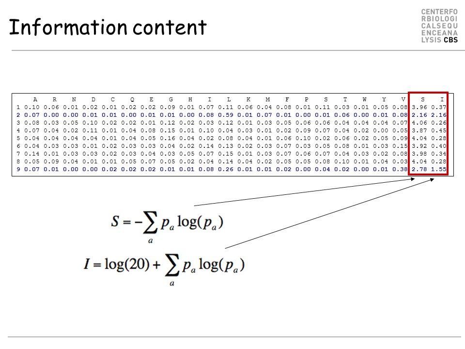 Information content A R N D C Q E G H I L K M F P S T W Y V S I 1 0.10 0.06 0.01 0.02 0.01 0.02 0.02 0.09 0.01 0.07 0.11 0.06 0.04 0.08 0.01 0.11 0.03