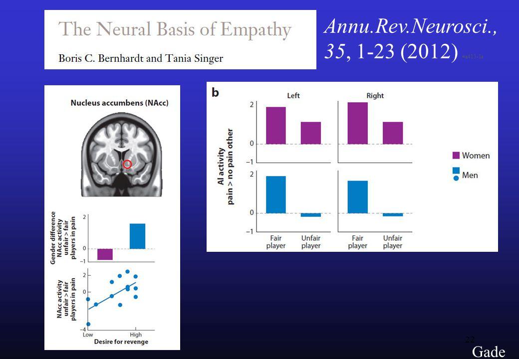 22 Gade Annu.Rev.Neurosci., 35, 1-23 (2012) #a413-1e