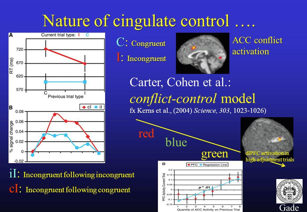 35 Gade Nature of cingulate control ….