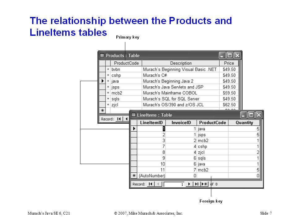 Murach's Java SE 6, C21© 2007, Mike Murach & Associates, Inc.Slide 7