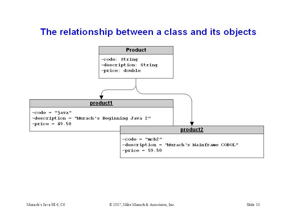 Murach's Java SE 6, C6© 2007, Mike Murach & Associates, Inc.Slide 10