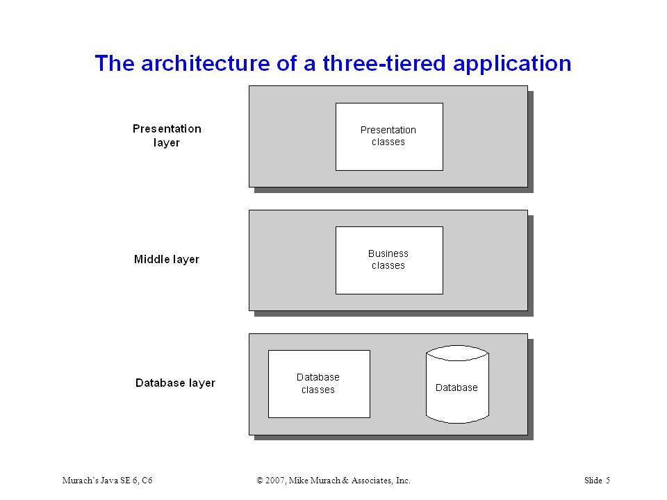 Murach's Java SE 6, C6© 2007, Mike Murach & Associates, Inc.Slide 5