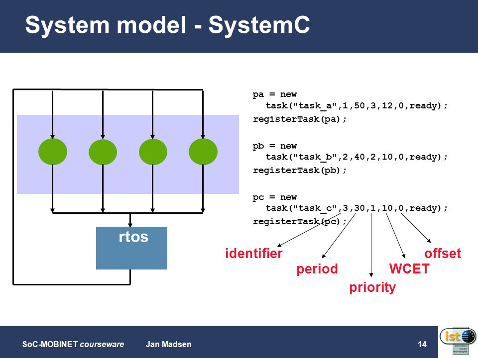 SoC-MOBINET coursewareJan Madsen14 System model - SystemC pa = new task( task_a ,1,50,3,12,0,ready); registerTask(pa); pb = new task( task_b ,2,40,2,10,0,ready); registerTask(pb); pc = new task( task_c ,3,30,1,10,0,ready); registerTask(pc); rtos identifier period priority offset WCET