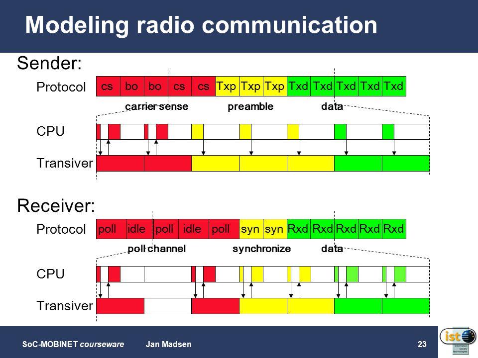 SoC-MOBINET coursewareJan Madsen23 Modeling radio communication csbo cs Txp Txd carrier sensepreambledata CPU Transiver Protocol Sender: pollidlepollidlepollsyn Rxd poll channelsynchronizedata CPU Transiver Protocol Receiver: