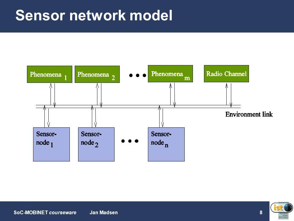 SoC-MOBINET coursewareJan Madsen9 Sensor node: Uni-processor...