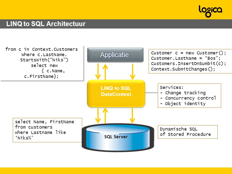 LINQ to SQL Architectuur from c in Context.Customers Where c.LastName.