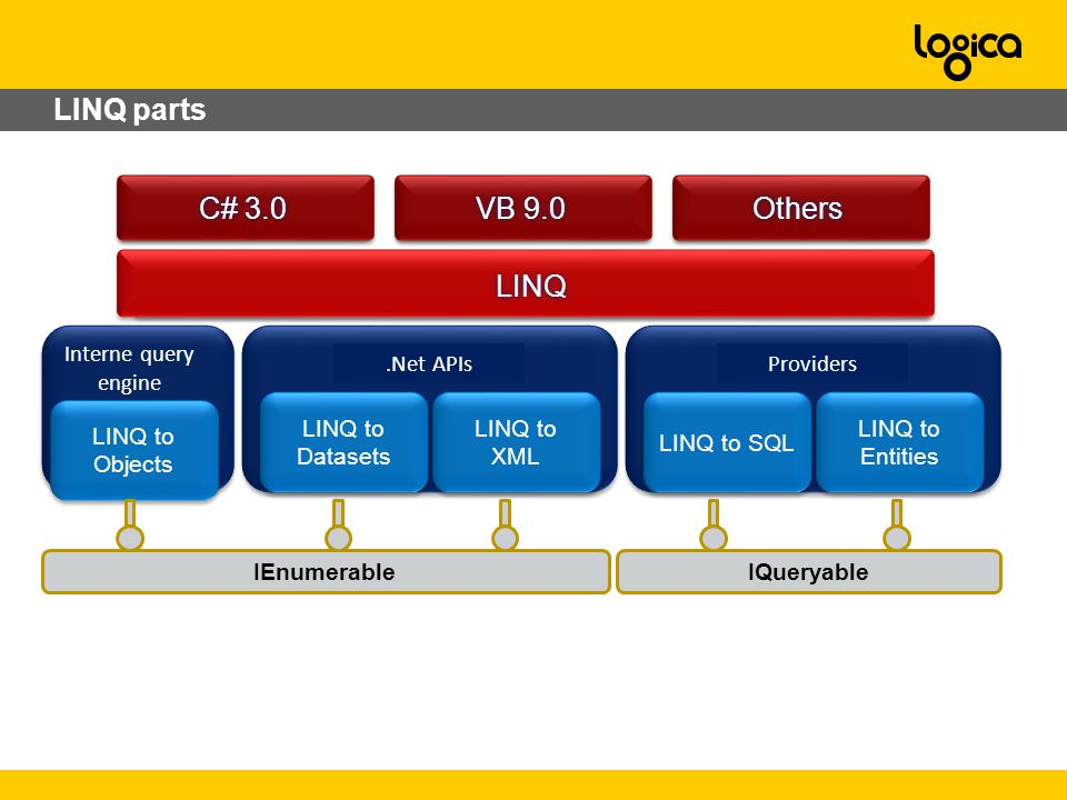 LINQ parts C# 3.0C# 3.0 VB 9.0VB 9.0 OthersOthers LINQLINQ Interne query engine LINQ to Objects.Net APIs LINQ to Datasets LINQ to XML Providers LINQ to SQL LINQ to Entities IQueryableIEnumerable