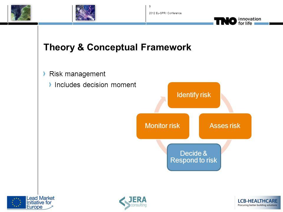 Theory & Conceptual Framework Risk management Includes decision moment Identify riskAsses risk Decide & Respond to risk Monitor risk 9 2012 Eu-SPRI Conference