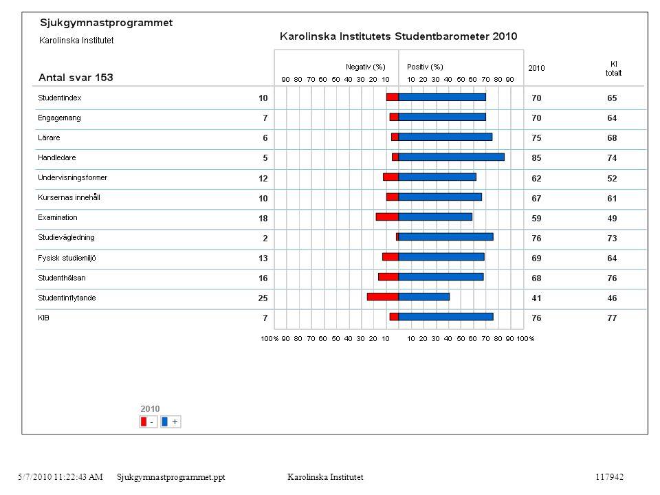 5/7/2010 11:22:43 AMSjukgymnastprogrammet.pptKarolinska Institutet117942