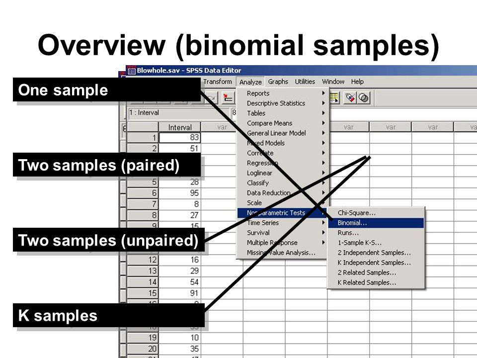 Overview (normal samples) One sample Two samples (paired) K samples Two samples (unpaired)