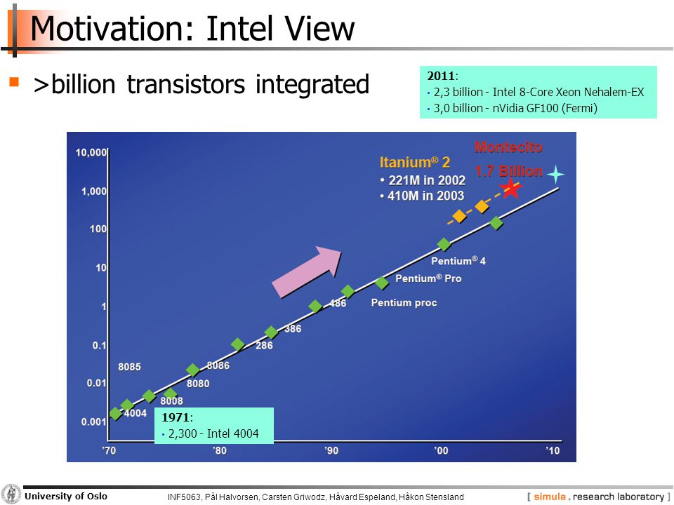 INF5063, Pål Halvorsen, Carsten Griwodz, Håvard Espeland, Håkon Stensland University of Oslo Motivation: Intel View  >billion transistors integrated