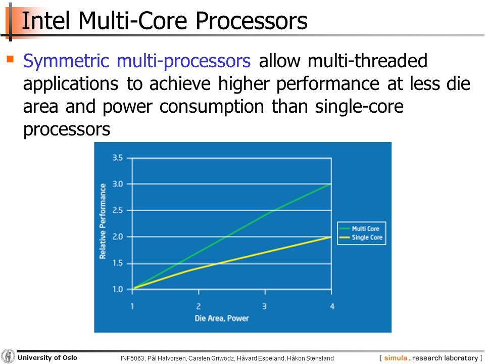 INF5063, Pål Halvorsen, Carsten Griwodz, Håvard Espeland, Håkon Stensland University of Oslo Intel Multi-Core Processors  Symmetric multi-processors allow multi-threaded applications to achieve higher performance at less die area and power consumption than single-core processors