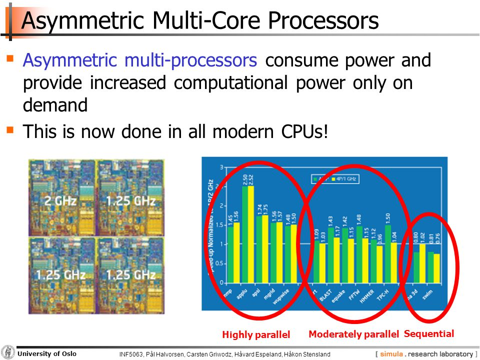 INF5063, Pål Halvorsen, Carsten Griwodz, Håvard Espeland, Håkon Stensland University of Oslo Asymmetric Multi-Core Processors  Asymmetric multi-processors consume power and provide increased computational power only on demand  This is now done in all modern CPUs.