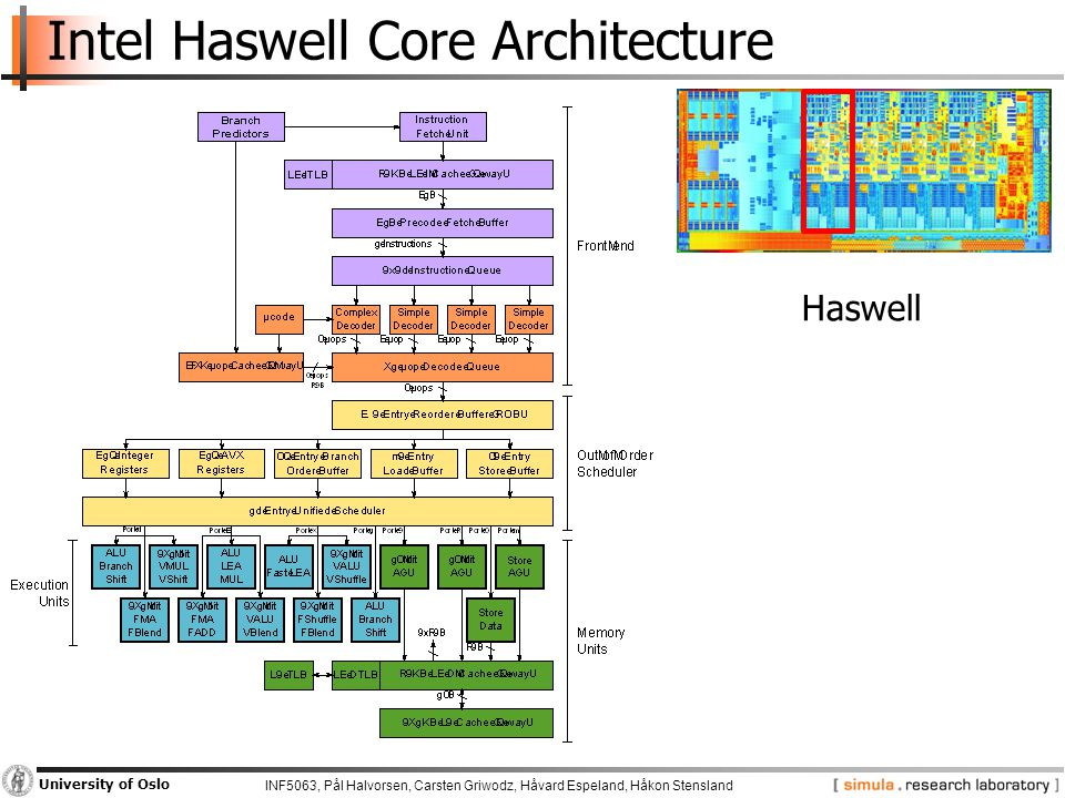 INF5063, Pål Halvorsen, Carsten Griwodz, Håvard Espeland, Håkon Stensland University of Oslo Intel Haswell Architecture THUS, an x86 is definitely parallel and has heterogeneous (internal) cores.