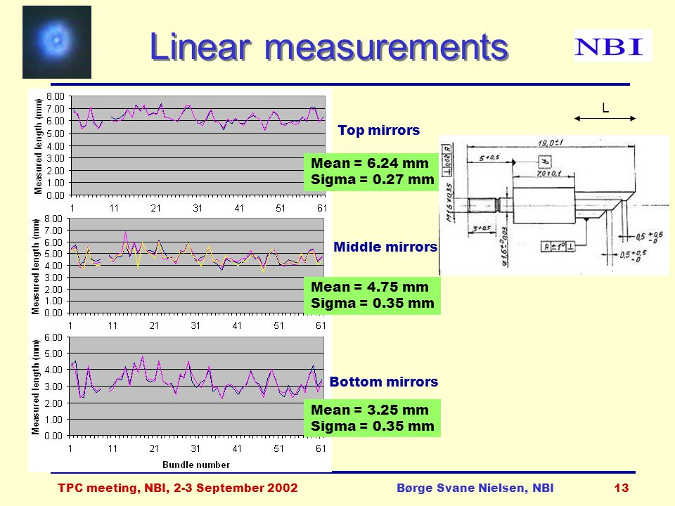 TPC meeting, NBI, 2-3 September 2002Børge Svane Nielsen, NBI13 Linear measurements Top mirrors Mean = 6.24 mm Sigma = 0.27 mm Mean = 4.75 mm Sigma = 0.35 mm Mean = 3.25 mm Sigma = 0.35 mm Middle mirrors Bottom mirrors L