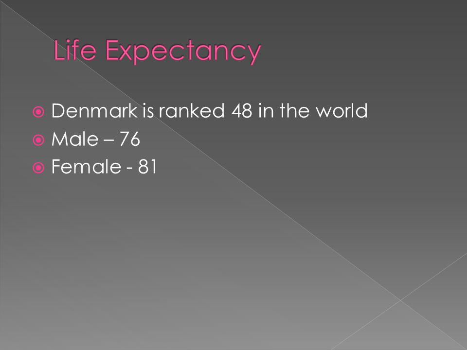  Denmark is ranked 48 in the world  Male – 76  Female - 81