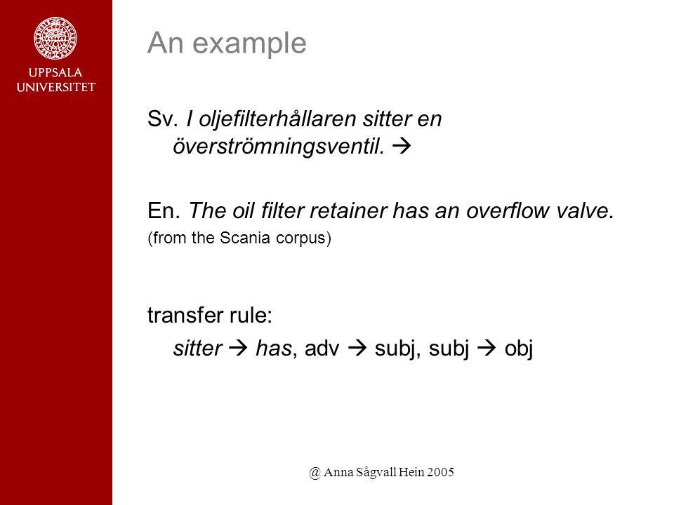 @ Anna Sågvall Hein 2005 An example Sv. I oljefilterhållaren sitter en överströmningsventil.