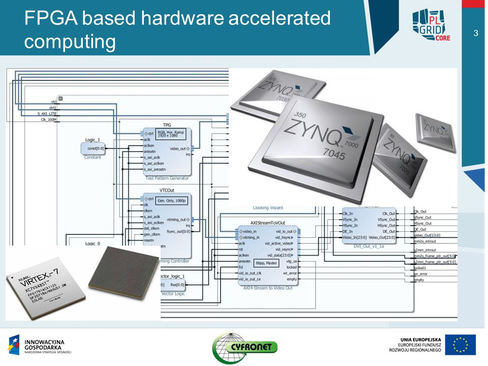 FPGA based hardware accelerated computing 3
