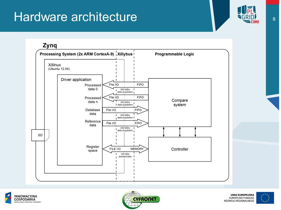 Hardware architecture 8