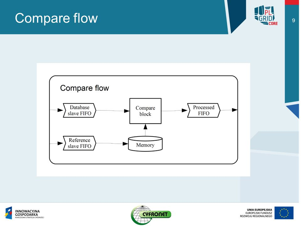 Compare flow 9