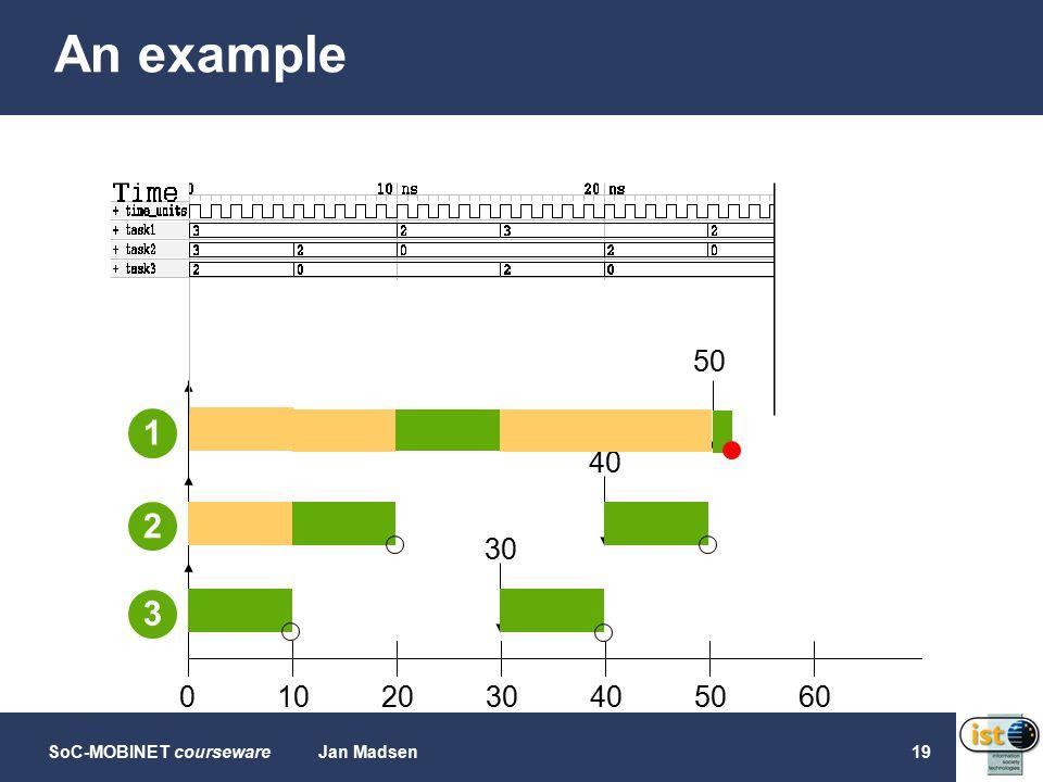SoC-MOBINET coursewareJan Madsen19 An example p3p3 p2p2 p1p1 50 40 30 0203040506010 1 3 2