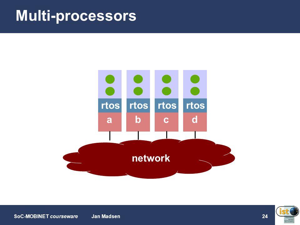 SoC-MOBINET coursewareJan Madsen24 Multi-processors rtos a b c d network