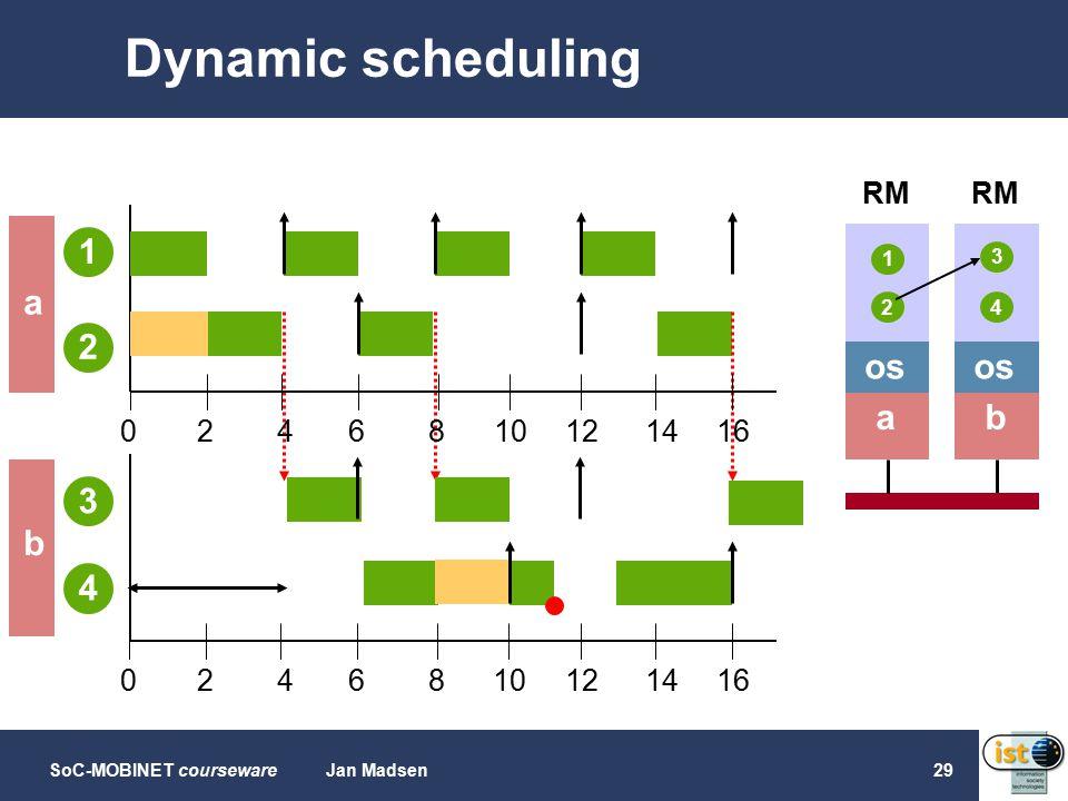 SoC-MOBINET coursewareJan Madsen29 Dynamic scheduling b os 4 a 1 2 3 0468102141612 1 2 a 0468102141612 3 4 b RM