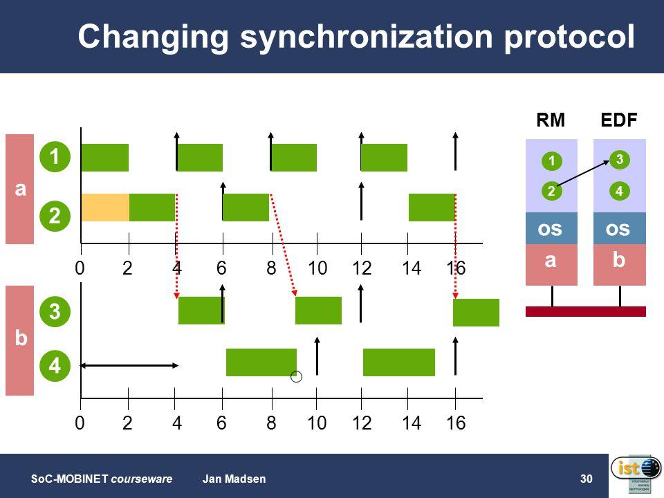 SoC-MOBINET coursewareJan Madsen30 Changing synchronization protocol 0468102 0468 2 141612 141612 b os 4 a 1 2 3 1 3 2 4 a b RMEDF