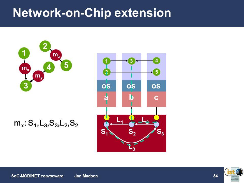 SoC-MOBINET coursewareJan Madsen34 Network-on-Chip extension b os a c L1L1 L2L2 L3L3 S1S1 S2S2 S3S3 1 3 4 2 3 25 4 1 5 mxmx mzmz mymy m x : S 1,L 3,S 3,L 2,S 2