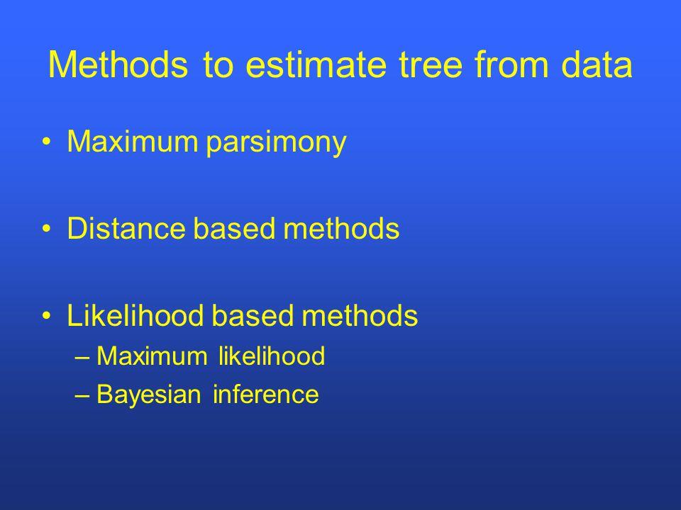 Methods to estimate tree from data Maximum parsimony Distance based methods Likelihood based methods –Maximum likelihood –Bayesian inference