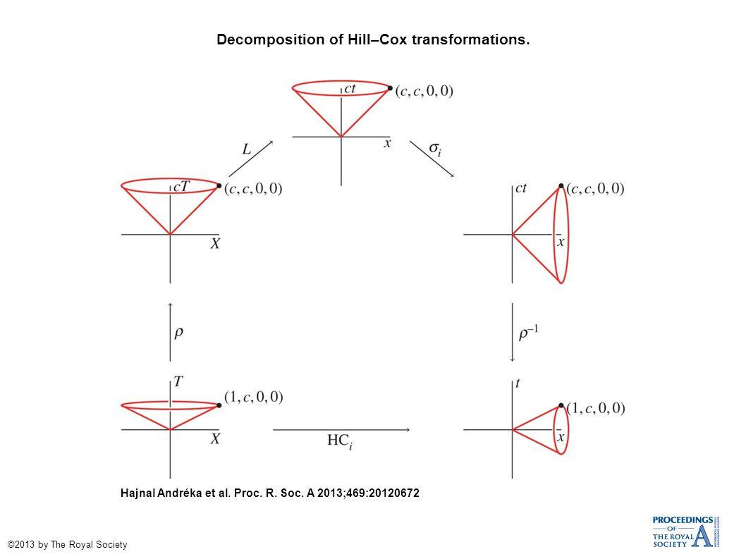 Decomposition of Hill–Cox transformations. Hajnal Andréka et al.