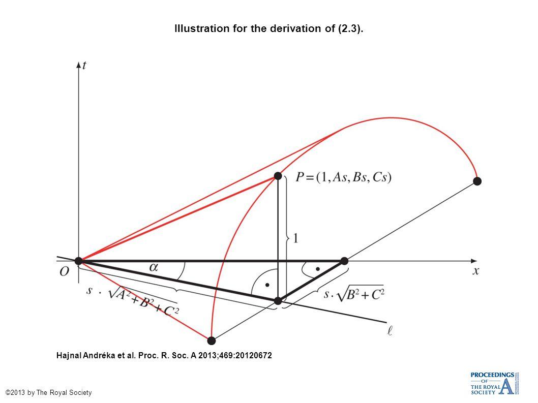 Illustration for the derivation of (2.3). Hajnal Andréka et al.
