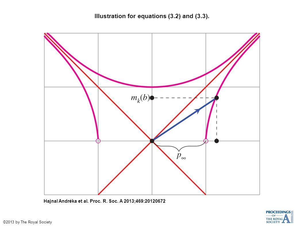 Illustration for equations (3.2) and (3.3). Hajnal Andréka et al.