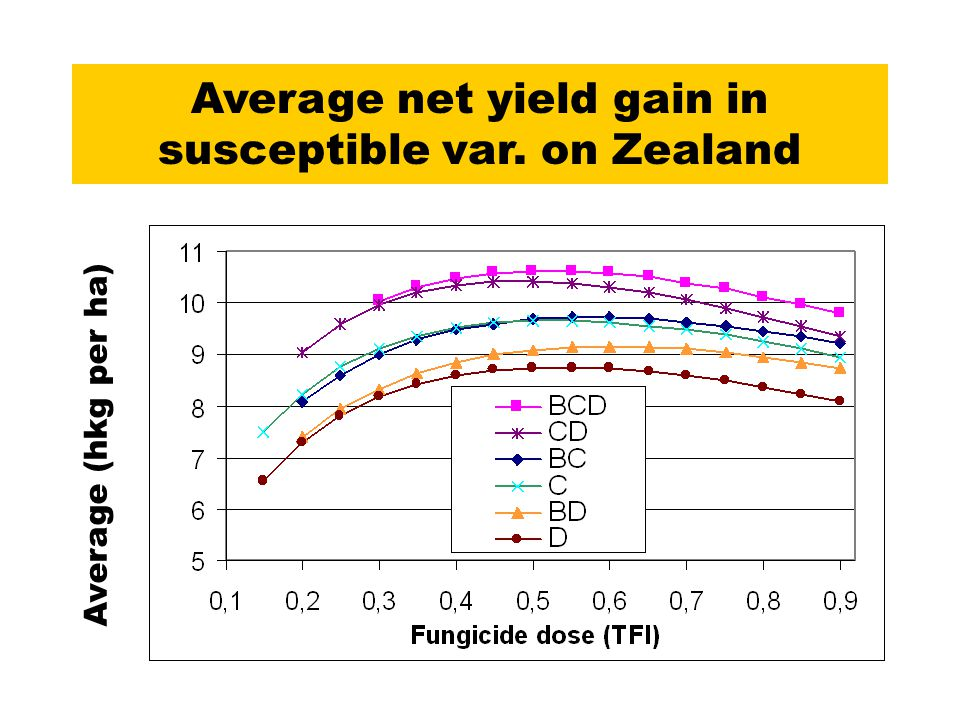 Average net yield gain in susceptible var. on Zealand Average (hkg per ha)