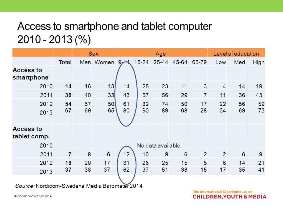 Access to smartphone and tablet computer 2010 - 2013 (%) SexAgeLevel of education TotalMenWomen 9-1415-2425-4445-6465-79LowMedHigh Access to smartphone 201014161314252311341419 2011364033435756297113643 20125457506182745017225659 2013 6769658090896828346973 Access to tablet comp.