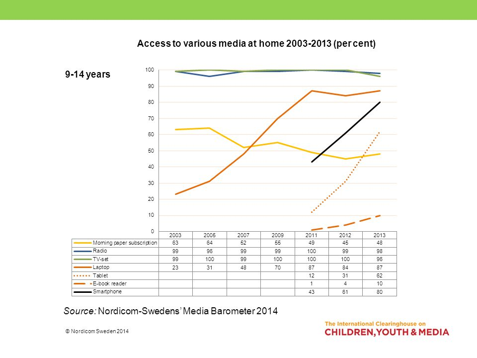 Access to various media at home 2003-2013 (per cent) Source: Nordicom-Swedens' Media Barometer 2014 © Nordicom Sweden 2014