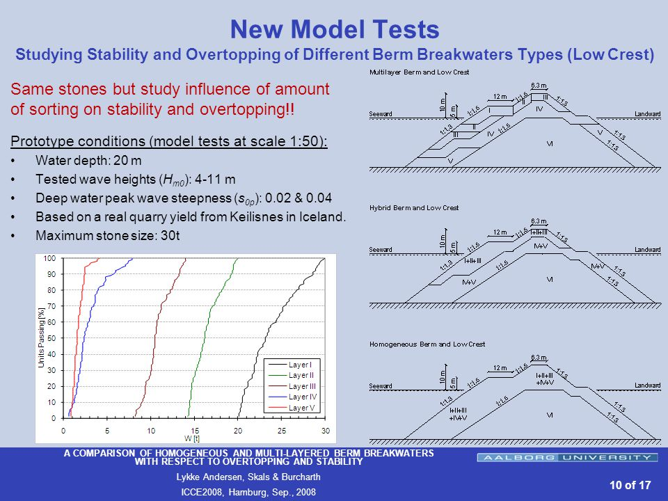 A COMPARISON OF HOMOGENEOUS AND MULTI-LAYERED BERM BREAKWATERS WITH RESPECT TO OVERTOPPING AND STABILITY Lykke Andersen, Skals & Burcharth ICCE2008, Hamburg, Sep., of 17 New Model Tests Studying Stability and Overtopping of Different Berm Breakwaters Types (Low Crest) Prototype conditions (model tests at scale 1:50): Water depth: 20 m Tested wave heights (H m0 ): 4-11 m Deep water peak wave steepness (s 0p ): 0.02 & 0.04 Based on a real quarry yield from Keilisnes in Iceland.