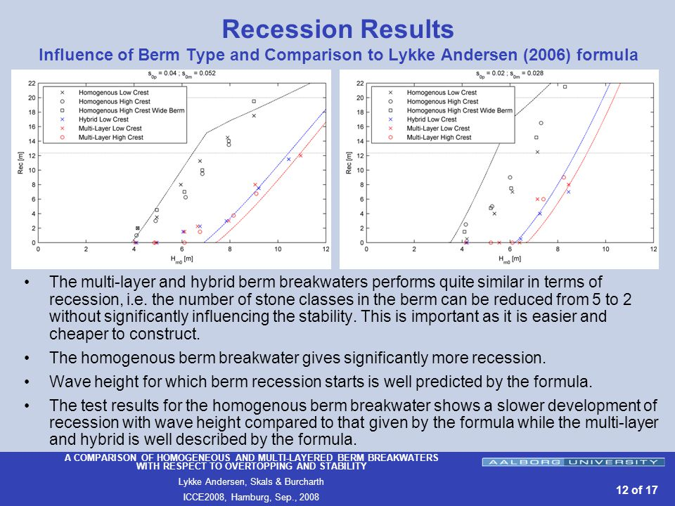 A COMPARISON OF HOMOGENEOUS AND MULTI-LAYERED BERM BREAKWATERS WITH RESPECT TO OVERTOPPING AND STABILITY Lykke Andersen, Skals & Burcharth ICCE2008, Hamburg, Sep., of 17 Recession Results Influence of Berm Type and Comparison to Lykke Andersen (2006) formula The multi-layer and hybrid berm breakwaters performs quite similar in terms of recession, i.e.