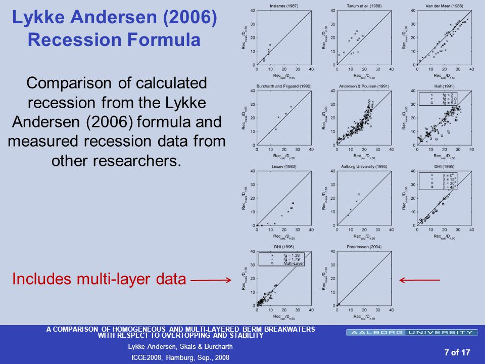 A COMPARISON OF HOMOGENEOUS AND MULTI-LAYERED BERM BREAKWATERS WITH RESPECT TO OVERTOPPING AND STABILITY Lykke Andersen, Skals & Burcharth ICCE2008, Hamburg, Sep., of 17 Lykke Andersen (2006) Recession Formula Comparison of calculated recession from the Lykke Andersen (2006) formula and measured recession data from other researchers.