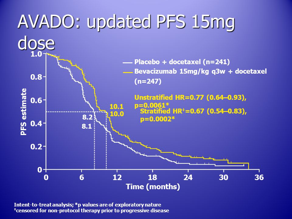 Bevacizumab 15mg/kg q3w + docetaxel (n=247) AVADO: updated PFS 15mg dose PFS estimate Time (months) 1.0 0.8 0.6 0.4 0.2 0 061218243036 Placebo + docetaxel (n=241) 10.1 Unstratified HR=0.77 (0.64–0.93), p=0.0061* 8.2 Intent-to-treat analysis; *p values are of exploratory nature ‡ censored for non-protocol therapy prior to progressive disease Stratified HR ‡ =0.67 (0.54–0.83), p=0.0002* 10.0 8.1