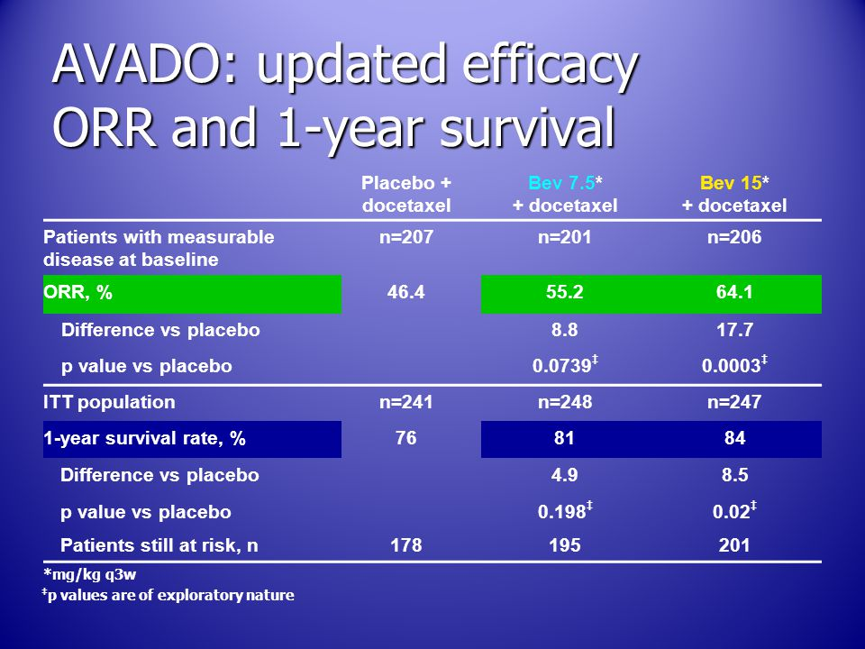 AVADO: updated efficacy ORR and 1-year survival Placebo + docetaxel Bev 7.5* + docetaxel Bev 15* + docetaxel Patients with measurable disease at basel