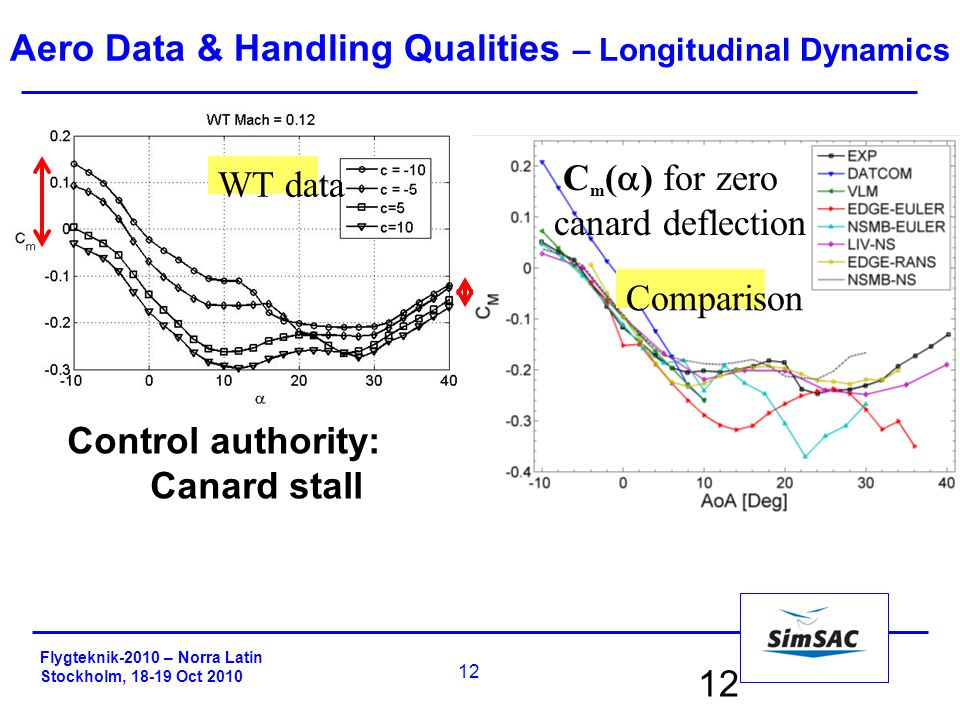 Flygteknik-2010 – Norra Latin Stockholm, 18-19 Oct 2010 12 Control authority: Canard stall WT data Comparison C m (  ) for zero canard deflection Aero Data & Handling Qualities – Longitudinal Dynamics
