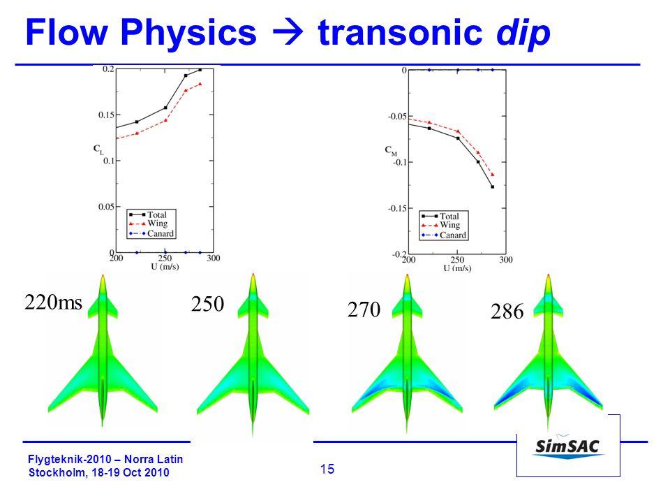 Flygteknik-2010 – Norra Latin Stockholm, 18-19 Oct 2010 15 220ms 250 270 286 Flow Physics  transonic dip